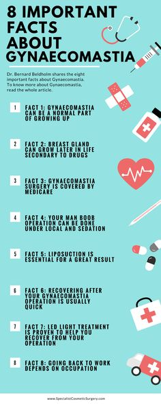 8 Important Facts About Gynaecomastia