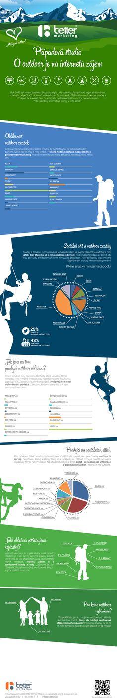 Případová studie outdoor na internetu. O jaké  značky mají uživatelé na internetu zájem?