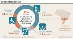 Estatuto da Pessoa com Deficiência trará punição para gestores públicos ~ PcD On-Line