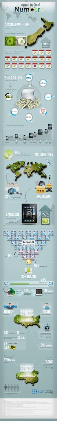 Apple by the numbers #INFOGRAPHICS #APPLE
