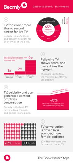 zeebox is reborn as Beamly – the content and social network for TV