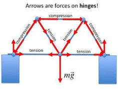 Tension and compression are physics concepts that are essential to understand whenever constructing a structure. Tension : Tension is the force that that pulls in two opposite directions. Civil Engineering Design, Civil Engineering Construction, Bridge Construction, Engineering Science, Mechanical Engineering, Ing Civil, Physics Concepts, Roof Truss Design, Three Bridges