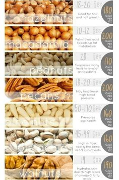 Food Facts about nuts, benefits, and serving sizes.  Original @http://theberry.com/2012/06/29/daily-motivation-16-photos-46/get-fit-11-40/