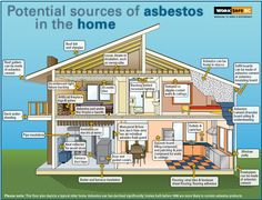 Do you know where asbestos can be found in a home? http://www.alliance-enviro.com/asbestos-home/