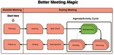 Productivity in a Mobile World: In a Meeting What is Best for Creative Problem Sol...