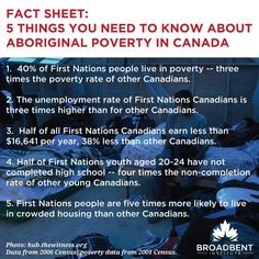 Institute on 5 Things You Need to Know About Aboriginal Poverty in Canada 5 Things You Need to Know About Aboriginal Poverty in Canada Canadian History, Native American History, Social Issues, Social Work, Residential Schools Canada, Aboriginal History, Aboriginal People, Indigenous Education, Service Learning