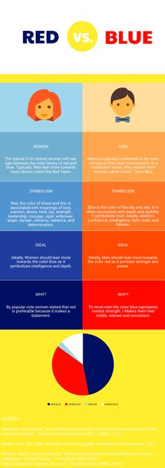 WOMENThe typical 21st century women will see-saw between the color binary of red and blue. Typically, they lean more towards more vibrant co...