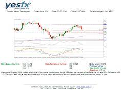 YESFX Global: Technical Analysis USD/JPY
