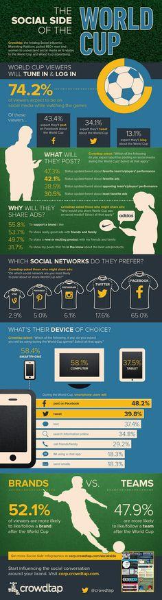 Infographie : les médias sociaux et la Coupe du Monde !