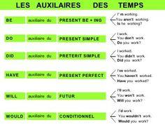 Grammaire anglaise : les Auxiliaires Anglais