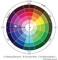 Svært ved at finde ud af, hvilke farver der passer sammen? Så læs guiden her