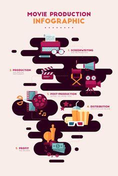 Movie Production Infographic on Behance - Celine Salf - Creative Poster Design, Graphic Design Tips, Design Blog, Web Design, Graphic Design Illustration, Graphic Design Inspiration, Layout Design, Creative Infographic, Beer Infographic