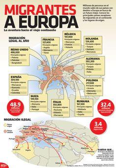 Conoce los principales países receptores de migrantes en el continente y los lugares de origen. #Infographic