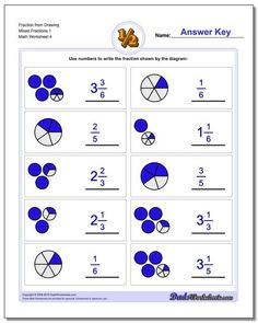 Click through to print these free printable graphic fraction worksheets. Lots of other fraction topics including full addition, subtraction, multiplication and division with answer keys that show reducing, cross cancelling, finding common denominators and more! No hassles or signups, no accounts, just print and practice now! #fraction #worksheets #thirdgrade #fourthgrade #math #dadsworksheets