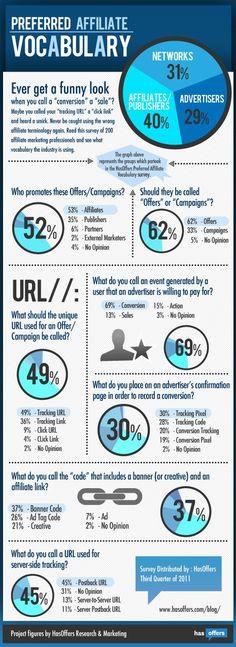 Preferred Affiliate Marketing Vocabulary #affiliatemarketing #affiliateproducts…