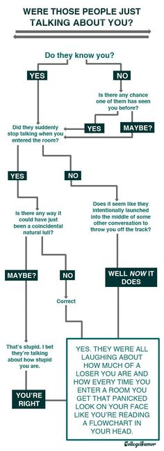 flow charts for people with Social Anxiety Disorder ---   hits it right on the head.