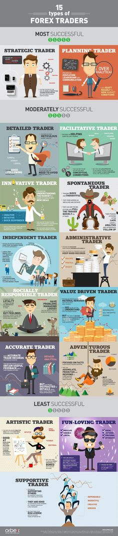 Types Of Forex Traders Infographic. Topic: day trading, investing, investor, fx More on trading on interessante-dinge.de