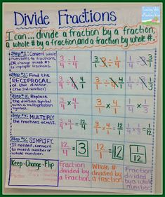 Dividing Fractions Anchor Chart, Game Freebie, and Math Journal. Some great ideas and teaching tips!