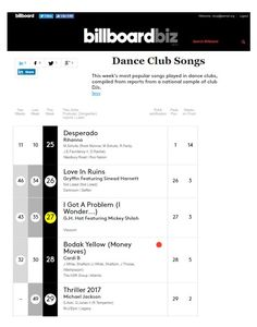 Just posted! Billboard: #27 Dance Club Songs (Top 50) / #5 Hot Single Sales – I Got a Problem (I Wonder…) [feat. Mickey Shiloh} – G.H. Hat http://ghhat.com/news/billboard-27-dance-club-songs-top-50-5-hot-single-sales-i-got-a-problem-i-wonder-feat-mickey-shiloh-g-h-hat/?utm_campaign=crowdfire&utm_content=crowdfire&utm_medium=social&utm_source=pinterest