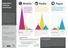 Importance of ICTs in rural Kenya: mobile radio, paper, TV, Internet, computer.