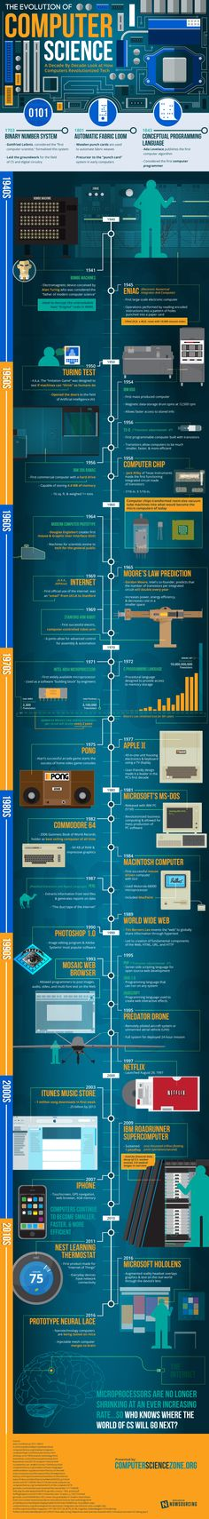Evolution of Computer Science #Infographic #ComputerScience
