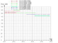 temp ranges of i5-4460,