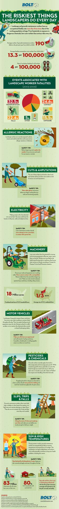 The Riskiest Things Landscapers Do Every Day ... Thank your your landscaper today