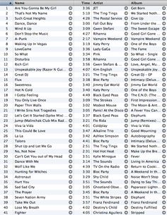 exercise playlist idea. Make a play list and don't stop working out until your have finished all your songs! Dedicate each song to a different type of workout so you don't burn just one part of your body.