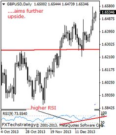 GBPUSD: Bullish, Heads Further Higher On Strength. - Stock Trading Community - News, Penny Stocks, Forex, Day Traders