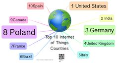 Top 10 Internet of Things Countries
