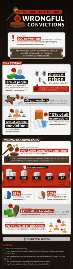 Since 300 convictions have been overturned as a result of DNA evidence. Eighteen of those convicted were on death row. Yet wrongful conviction remains an issue across the country, often with devastating effects. Online Marketing Companies, Innocent People, Social Awareness, Criminal Justice System, Knowledge Is Power, Dna Test, Keep It Real, True Crime, Let Them Talk
