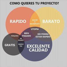 ¿Cómo quieres tu proyecto? Guía gráfica para negociar el precio, si eres consultor...