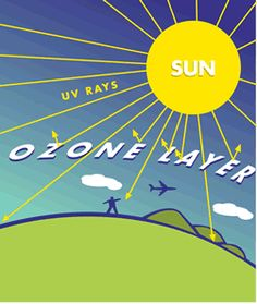 Sunlight is no longer blocked by the ozone layer as much, so the sun lights UV rays go straight onto Earth.