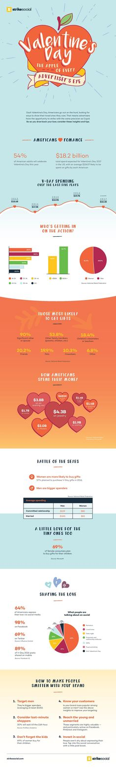 Everything Social Media Marketers Need to Know for Valentine's Day [Infographic] - @socialmedia2day