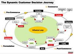 [The Dynamic Customer Journey] The customer journey is now dynamic and it introduces new touchpoints that social and mobile media can now reach—and it's constant. It's what we put into these channels, it's how we listen, how we learn, and how we adapt to meet or exceed customer needs and expectations that defines how customers make decisions for or against us. It also defines the role customers play in shaping and steering the decisions of other customers.