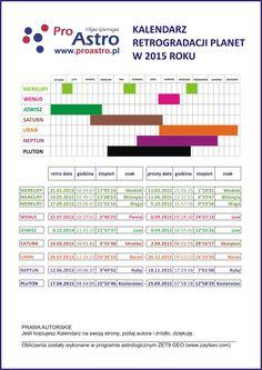 Kalendarz retrogradacji planet 2015 (Merkury, Wenus, Jowisz, Saturn, Uran, Neptun, Pluton) Retrograde planets (Mercury, Venus, Jupiter, Saturn, Uranus, Neptune, Pluto) - 2015