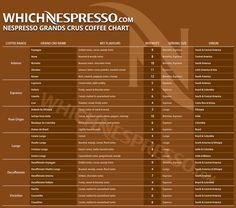 Nespresso Grands Crus Coffee Chart