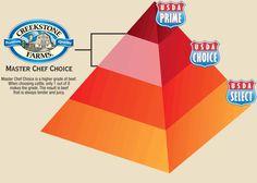 Master Pyramid