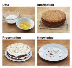 Information Cake