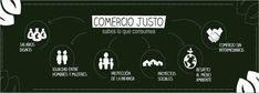 comercio justo Weather, Socialism, Shopping, Model, World, Fair Trade, School, Products, Pay Attention