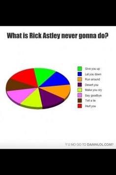 what Rick Astley is never gonna do!