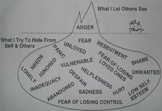 Anger Iceberg to help identify the emotions and feelings that are going on beneath all the anger.