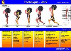 #Infographic - The Olympic Lifts: a Breakdown - Blonyx