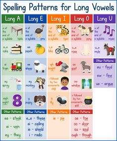 FREE Printable Chart: Spelling Patterns for Long Vowels - Kids Activities Phonics Sounds Chart, Phonics Chart, Phonics Rules, Phonics Lessons, Phonics Words, Phonics Activities, Free Activities, Short Vowel Activities, Teaching Vowels