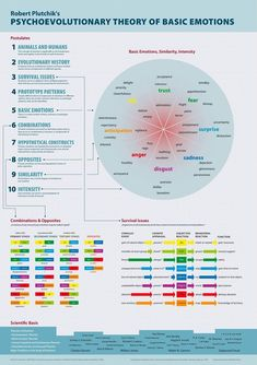 Here's one of my new favorites: an emotion infographic. The infographic takes a psychoevolutionary approach to explaining our emotions. Evolutionary Psychology, Noam Chomsky, Feelings And Emotions, Human Behavior, School Counseling, Emotional Intelligence, Art Therapy, Trauma Therapy, Personal Development