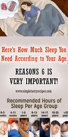 Here's How Much Sleep You Need According to Your Age. REASONS 6 IS VERY IMPORTANT!