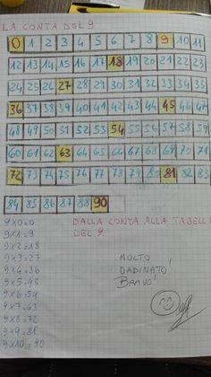 Prima di proseguire, ho fatto vedere ai bimbi il trucco per ricordare meglio la tabellina del 9. Se si osservano i risultati, le unità sono in ordine crescente e le decine in ordine decrescente. 0 9 1 8 2 7 3 6 4 5 5 4 6 3 7 2 8 1 9 o Scheda … Kindergarten Math, Preschool, Worksheets, Back To School, Periodic Table, Notebook, Bullet Journal, Coding, Schools