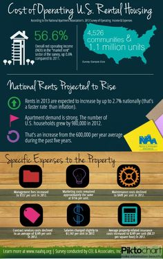 NAA infographic on the rental market.  As a buyer, best to compare all aspects of renting or buying in your home town.