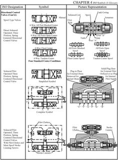 A family of graphic symbols has been developed to represent fluid power components and systems on schematic drawings. In the United States, the American National Standards Institute (ANSI) is responsible for symbol information. The Institute controls . Schematic Drawing, Electronic Packaging, Mechanical Gears, Hydraulic Fluid, Electrical Diagram, Control Valves, Mechanical Engineering, Infographic, Coding