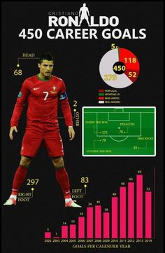 450 goles en la carrera de #Cristiano Ronaldo: #Mexico #FutbolTD #Portugal #RealMadrid #ManUtd